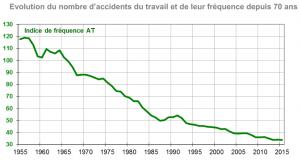 60-ans-de-baisse
