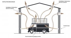 La préventions des risques dans la réparation automobile