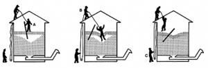 Les risques professionnels des salariés travaillant dans les silos